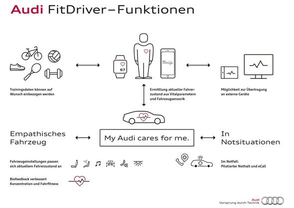 アウディが取り組む「オートモーティブヘルス事業」のプロジェクト「Audi Fit Driver」