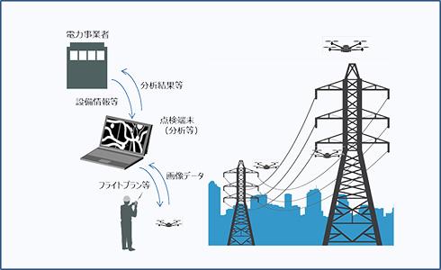 東芝とアルパインが提供を予定する、産業用ドローンを用いた電力インフラの巡視点検サービス