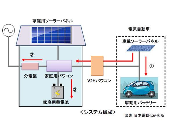 車載ソーラーパネルによって、家庭での電源供給ルートの多様化が実現する
