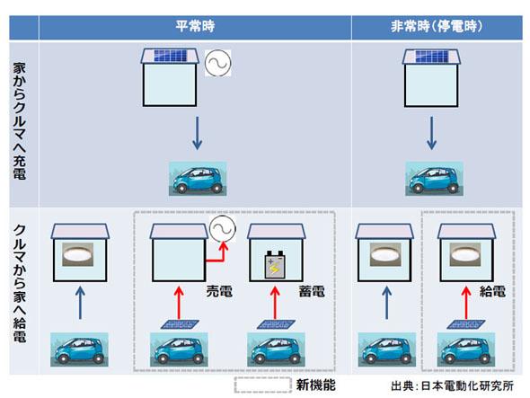 駆動用バッテリーから家庭に、車載ソーラーパネルからも家庭に、と2通りのV2H機能を持たせる構成も考えられる