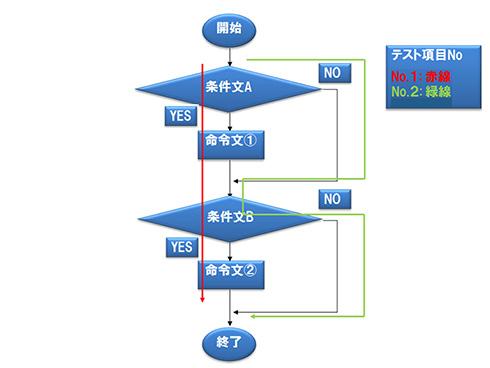 図.3 テストパス例