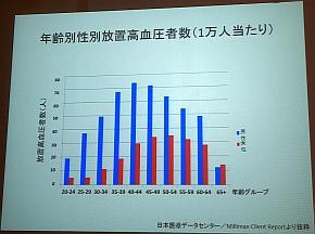 放置高血圧者の年齢別/男女の内訳