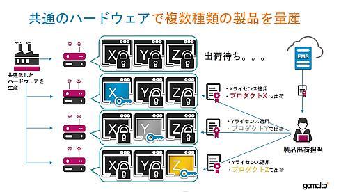 「機能別ライセンシング」を使って共通のハードウェアで複数種類の製品を量産するイメージ
