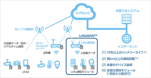 ソフトバンクによる「LoRaWAN」を含めたIoT環境の提供イメージ