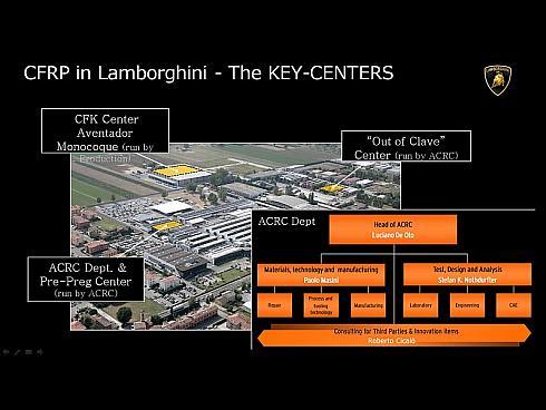 ランボルギーニの先進素材研究の中枢、ACRCの概要