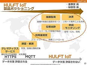 「HULFT IoT」の製品ポジショニング