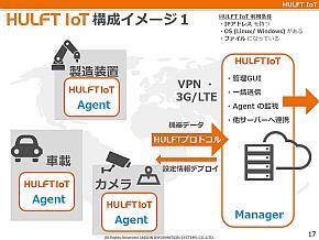 「HULFT IoT」の構成イメージ1