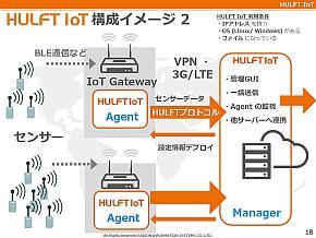 「HULFT IoT」の構成イメージ2