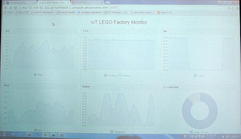 デモの製造ラインで収集できるセンサー情報