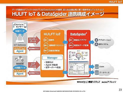「HULFT IoT」と「Data Spider Servista」の連携イメージ