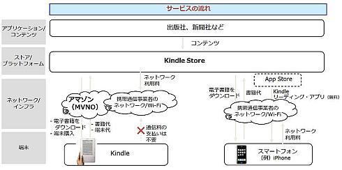 アマゾン「Kindle」のビジネスモデル(推察)