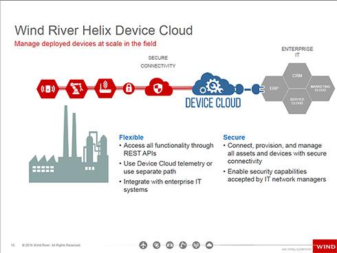 Wind River Helix Device Cloudの概略