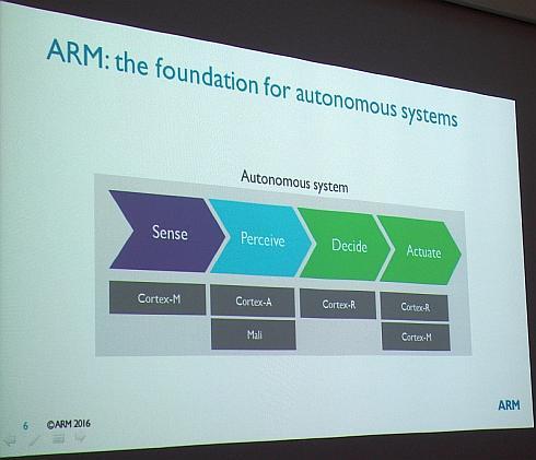 自動化システムの各プロセスに対応するARMのプロセッサコア製品