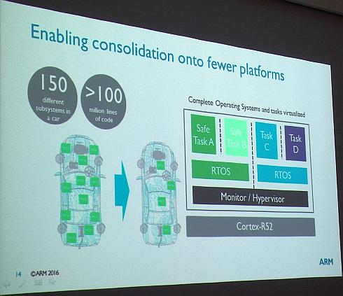 「Cortex-R52」によるECU統合のイメージ