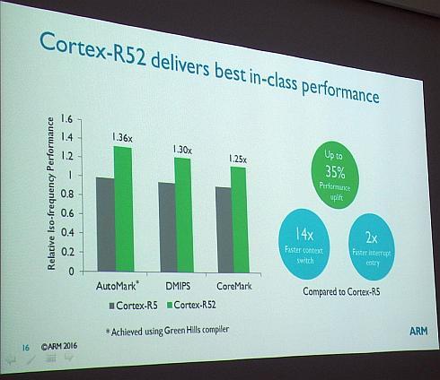 「Cortex-R52」と「Cortex-R5」の性能比較