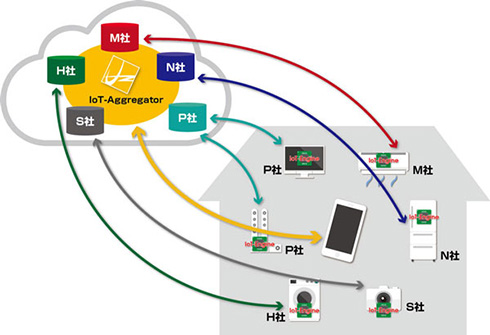 「Aggregate Computing」の概略