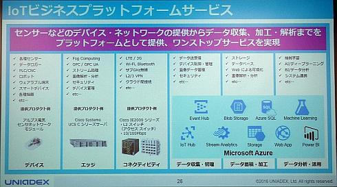 ユニアデックスを含めた日本ユニシスグループの「IoTビジネスプラットフォーム」