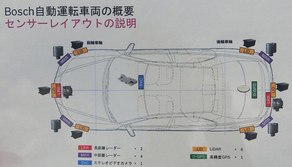 高速運転でレベル3の自動運転を目指す開発車両のセンサーの配置