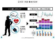 作業や動作の認識/測定に用いる「IOO」