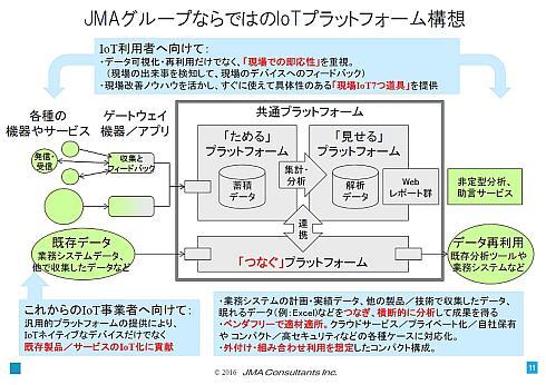 JMACとJMASによるIoTプラットフォーム構想