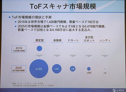 ToF式スキャナーの市場規模推移