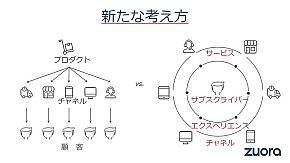 製品売り切りのビジネスとサブスクリプションビジネスの構造比較