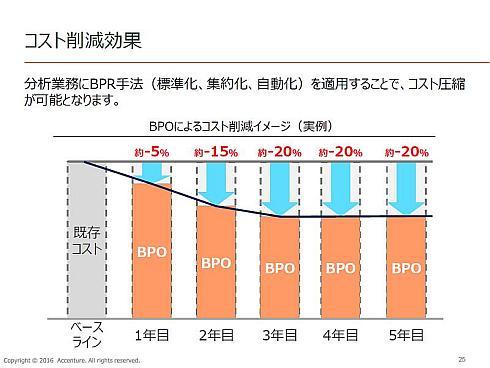 「分析BPOサービス」のコスト削減効果