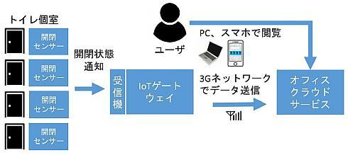 CTCが開発した「IoTトイレ」のシステム構成