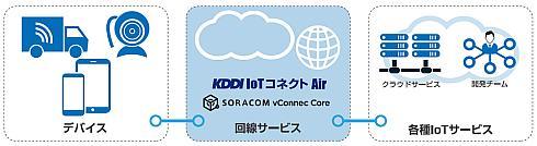 「KDDI IoTコネクト Air」のサービスイメージ