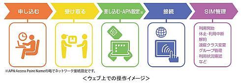 「KDDI IoTコネクト Air」はWebサイト経由で簡単に申し込みができる