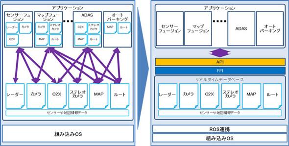 従来のECUと、開発品の自動運転ECUの構成の比較