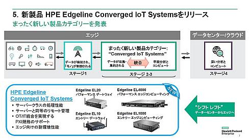 「シフトレフト」に基づき開発された「HPE Edgeline Converged IoT Systems」