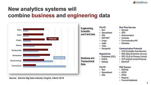 エンジニアリングデータとビジネスデータの利用傾向