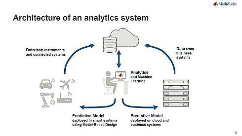MathWorksが提案する分析システムのアーキテクチャ