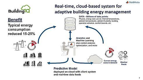 BuildingIQによるMATLABを用いた分析の活用事例