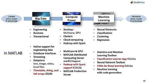 ビッグデータ処理に関わるMATLABの機能