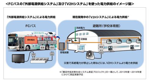 外部電源供給システムの活用イメージ