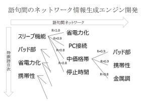 語句間のネットワーク情報生成エンジン