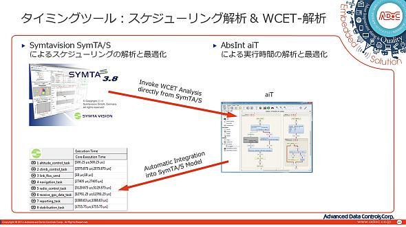 Symtavisionの「SymTA/S」とAbsIntの「aiT」を用いたスケジューリング解析のイメージ