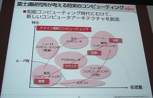 富士通研究所が考える将来のコンピューティング