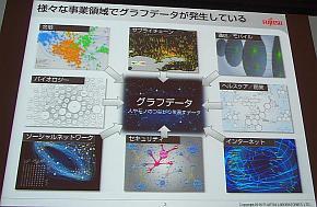 さまざまな領域で発生するグラフ構造データ