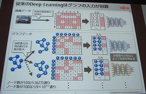 ディープラーニングでは画像データの入力は容易だが、グラフ構造データの入力は困難だった