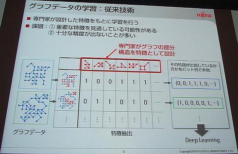 ディープラーニングにグラフ構造データを適用する場合、専門家が設計したグラフ構造の部分的なパターンから特徴抽出を行っていた
