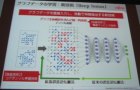 グラフ構造データをそのままディープラーニングに適用できる「Deep Tensor」の概要