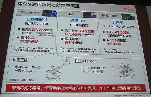 「Deep Tensor」をさまざまな適用領域で効果を実証