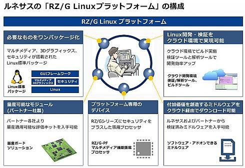 「RZ/G Linuxプラットフォーム」の構成