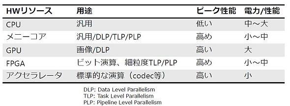 各種プロセッサアーキテクチャの比較