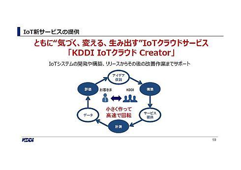 「KDDI IoTクラウド Creator」のイメージ