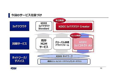 「KDDI IoTクラウド Creator」の位置付け