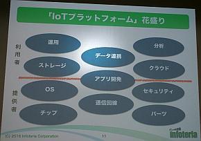 """IoTプラットフォーム""花盛りの中"